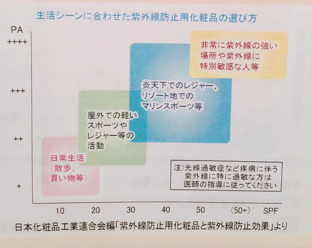 生活シーンに合わせたUV選び方.png