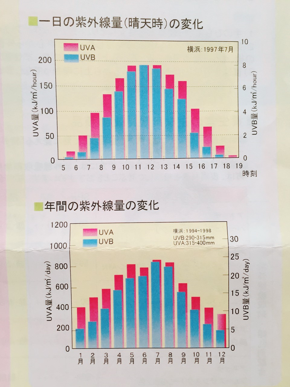 1日・1年の紫外線量変化.png